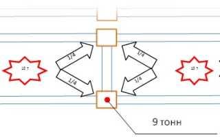 Расчет бетонного пола по нагрузке