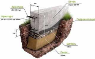 Подушка под ленточный фундамент песок или щебень