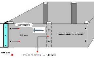 Обшивка фундамента плоским шифером