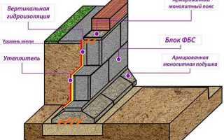 Как укладывать блоки ФБС под фундамент