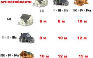 Расстояние между индивидуальными домами по пожарным нормам