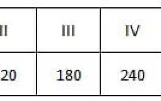 Как правильно рассчитать фундамент под баню